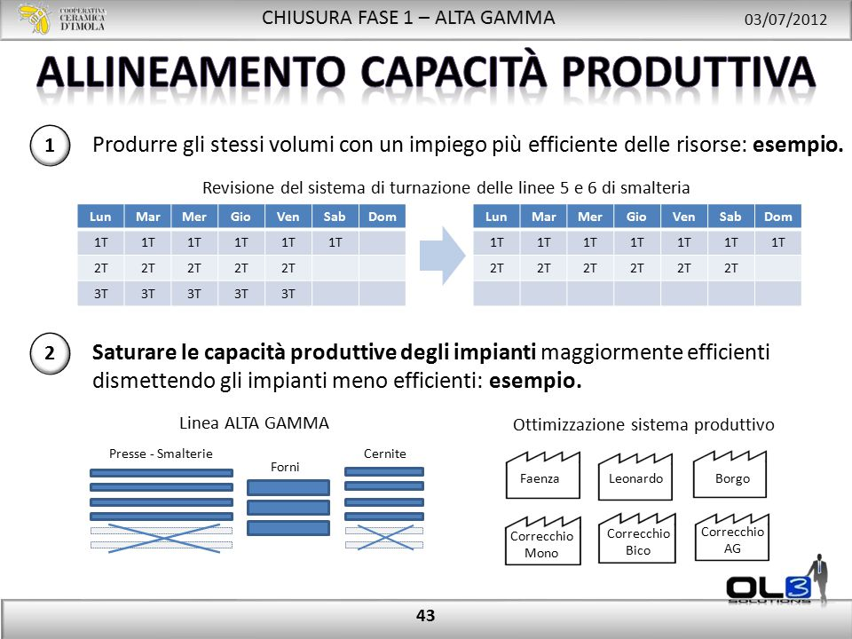 CHIUSURA FASE 1 – ALTA GAMMA 03/07/2012 43 1 Produrre gli stessi volumi con un impiego più efficiente delle risorse: esempio.
