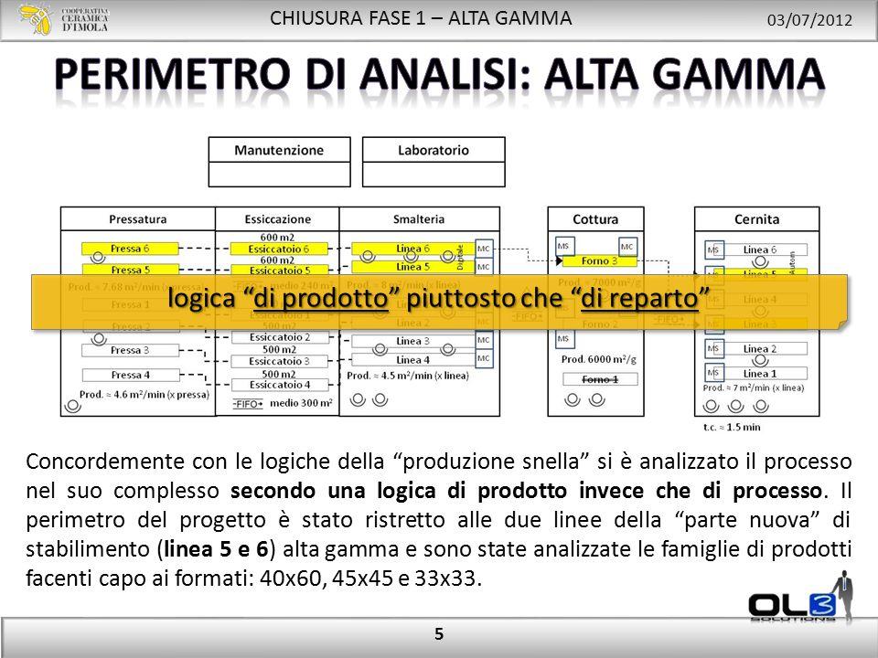 CHIUSURA FASE 1 – ALTA GAMMA 03/07/2012 5 Concordemente con le logiche della produzione snella si è analizzato il processo nel suo complesso secondo una logica di prodotto invece che di processo.