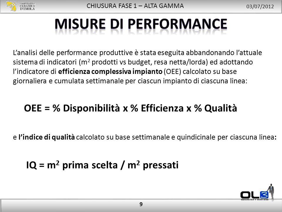 CHIUSURA FASE 1 – ALTA GAMMA 03/07/2012 OEE = % Disponibilità x % Efficienza x % Qualità 9 L'analisi delle performance produttive è stata eseguita abbandonando l'attuale sistema di indicatori (m 2 prodotti vs budget, resa netta/lorda) ed adottando l'indicatore di efficienza complessiva impianto (OEE) calcolato su base giornaliera e cumulata settimanale per ciascun impianto di ciascuna linea: e l'indice di qualità calcolato su base settimanale e quindicinale per ciascuna linea: IQ = m 2 prima scelta / m 2 pressati