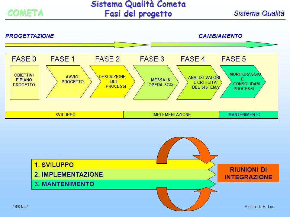 PROGETTAZIONE CAMBIAMENTO 3. MANTENIMENTO 1. SVILUPPO 2.