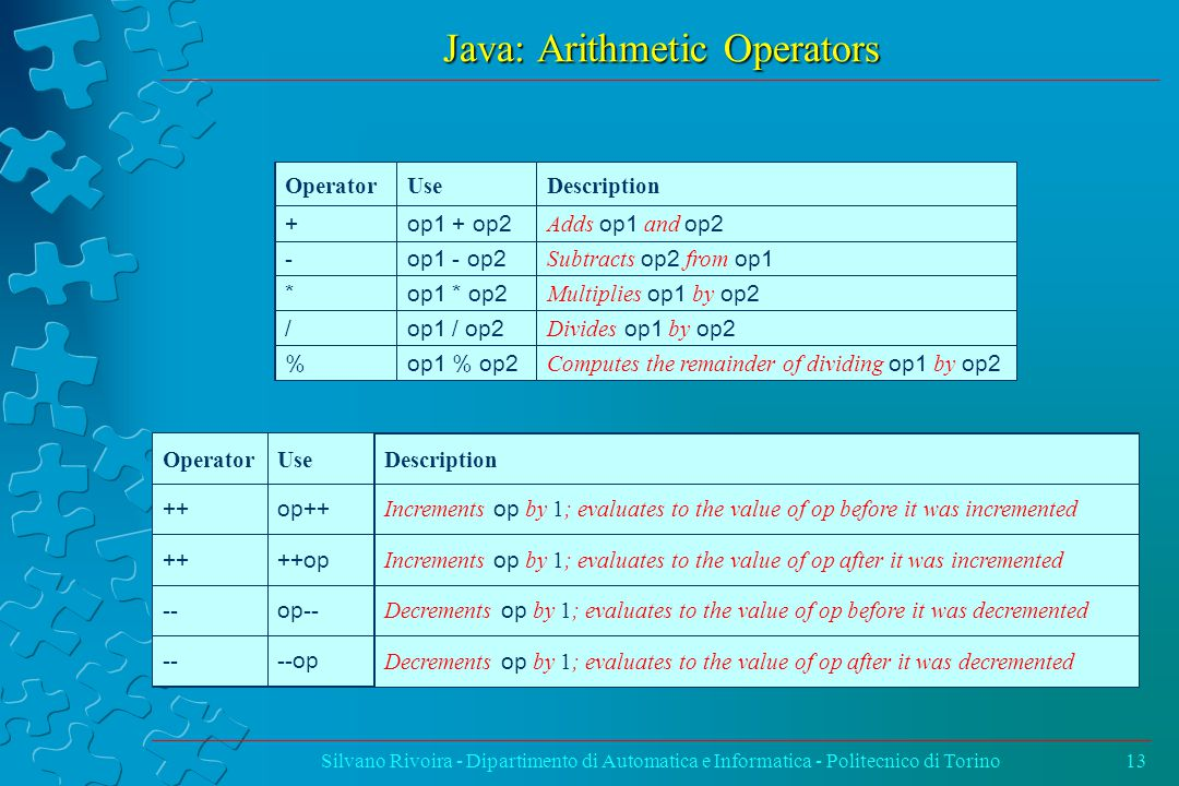 Java: Arithmetic Operators Silvano Rivoira - Dipartimento di Automatica e Informatica - Politecnico di Torino13 OperatorUse Description ++op++ Increments op by 1; evaluates to the value of op before it was incremented ++++op Increments op by 1; evaluates to the value of op after it was incremented --op-- Decrements op by 1; evaluates to the value of op before it was decremented ----op Decrements op by 1; evaluates to the value of op after it was decremented OperatorUseDescription +op1 + op2 Adds op1 and op2 -op1 - op2 Subtracts op2 from op1 *op1 * op2 Multiplies op1 by op2 /op1 / op2 Divides op1 by op2 %op1 % op2 Computes the remainder of dividing op1 by op2