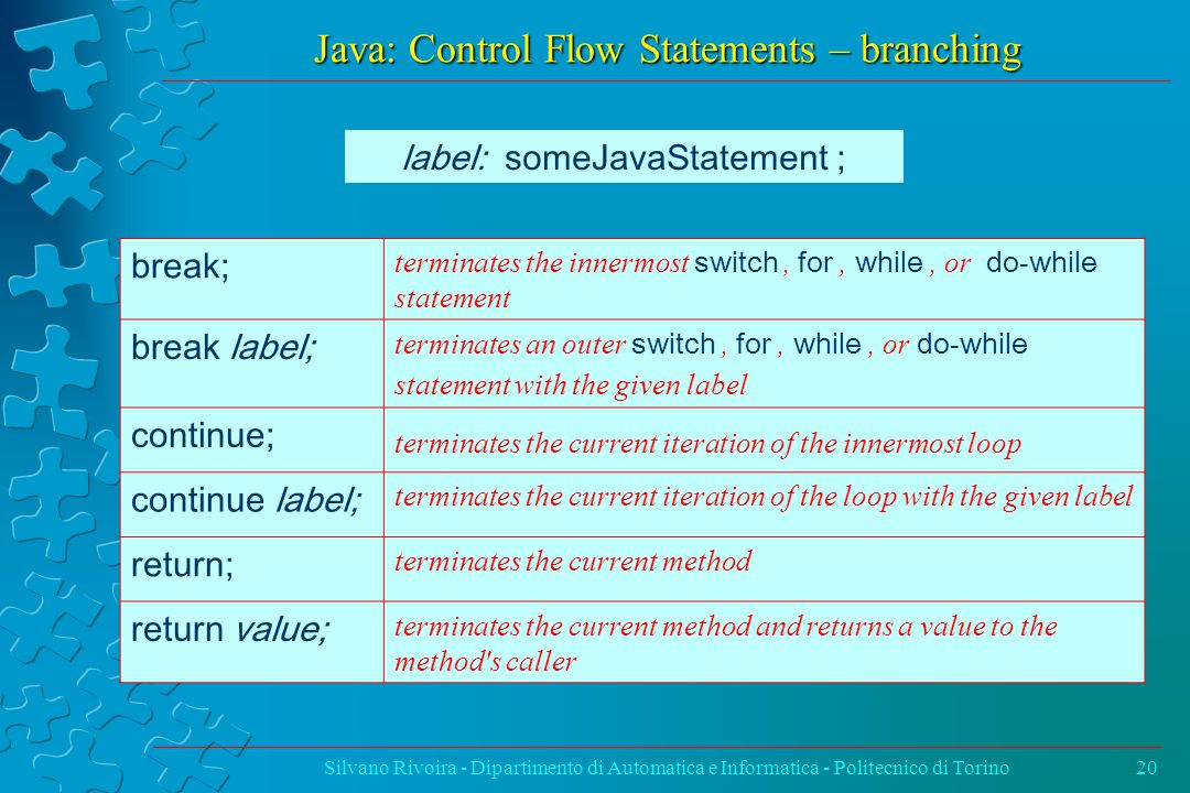 Java: Control Flow Statements – branching Silvano Rivoira - Dipartimento di Automatica e Informatica - Politecnico di Torino20 label: someJavaStatement ; break; terminates the innermost switch, for, while, or do - while statement break label; terminates an outer switch, for, while, or do - while statement with the given label continue; terminates the current iteration of the innermost loop continue label; terminates the current iteration of the loop with the given label return; terminates the current method return value; terminates the current method and returns a value to the method s caller