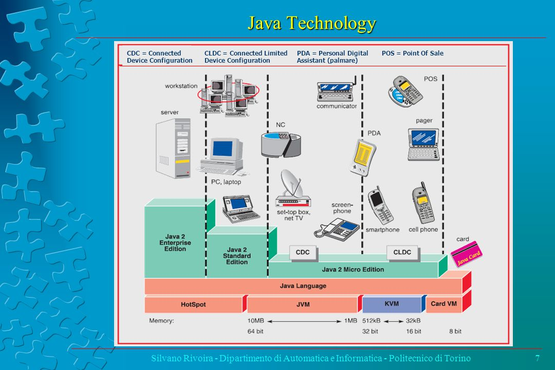 Java Technology Silvano Rivoira - Dipartimento di Automatica e Informatica - Politecnico di Torino7 CDC = Connected Device Configuration CLDC = Connected Limited Device Configuration PDA = Personal Digital Assistant (palmare) POS = Point Of Sale