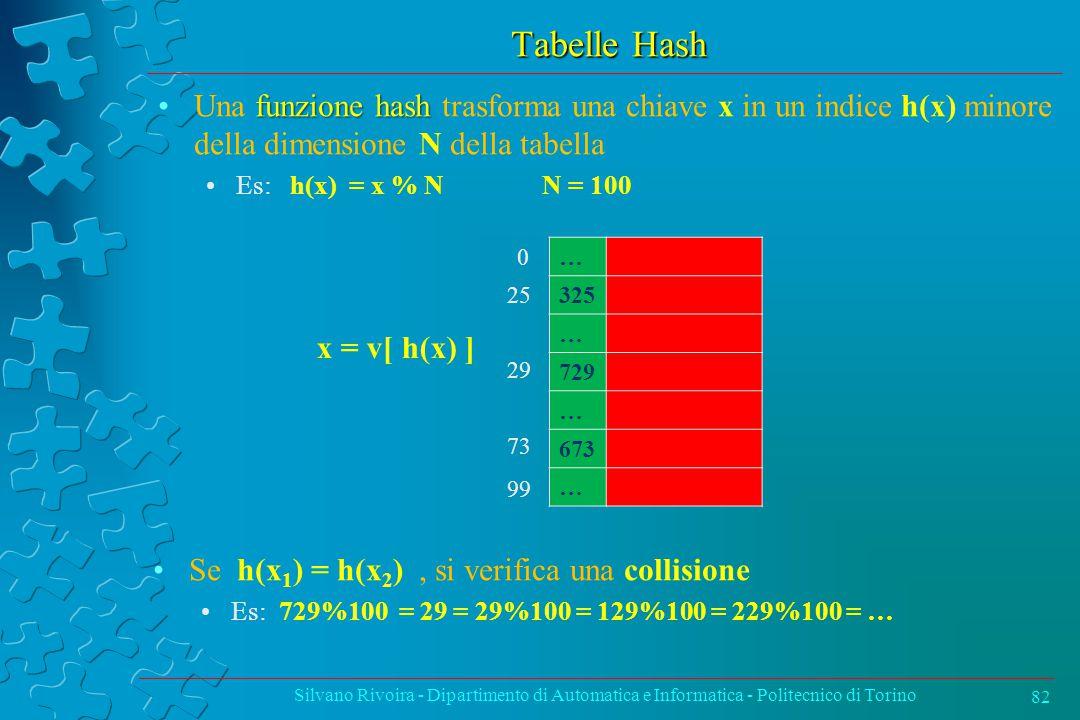 Tabelle Hash funzione hashUna funzione hash trasforma una chiave x in un indice h(x) minore della dimensione N della tabella Es: h(x) = x % NN = 100 Silvano Rivoira - Dipartimento di Automatica e Informatica - Politecnico di Torino 82 … 325 … 729 … 673 … 25 29 73 0 99 x = v[ h(x) ] Se h(x 1 ) = h(x 2 ), si verifica una collisione Es: 729%100 = 29 = 29%100 = 129%100 = 229%100 = …