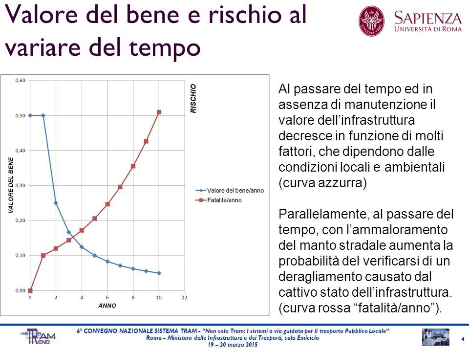 Valore del bene e rischio al variare del tempo 4 6° CONVEGNO NAZIONALE SISTEMA TRAM - Non solo Tram: I sistemi a via guidata per il trasporto Pubblico Locale Roma – Ministero delle Infrastrutture e dei Trasporti, sala Emiciclo 19 – 20 marzo 2015 Al passare del tempo ed in assenza di manutenzione il valore dell'infrastruttura decresce in funzione di molti fattori, che dipendono dalle condizioni locali e ambientali (curva azzurra) Parallelamente, al passare del tempo, con l'ammaloramento del manto stradale aumenta la probabilità del verificarsi di un deragliamento causato dal cattivo stato dell'infrastruttura.