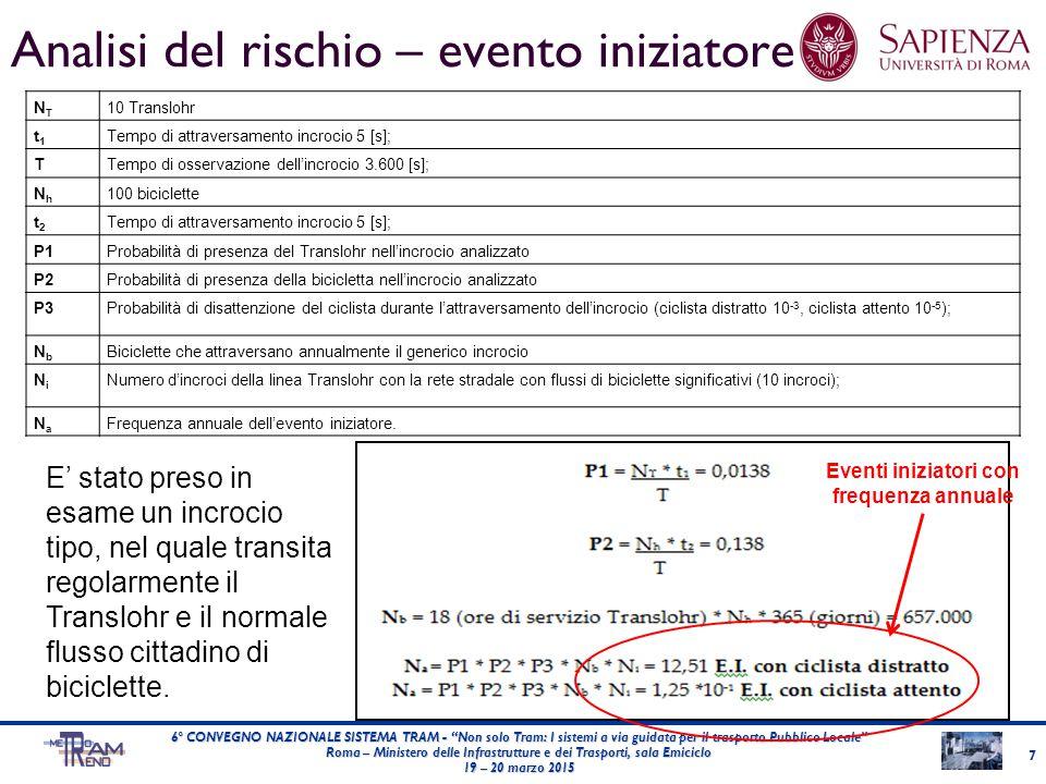 Analisi del rischio – evento iniziatore NTNT 10 Translohr t1t1 Tempo di attraversamento incrocio 5 [s]; TTempo di osservazione dell'incrocio 3.600 [s]; NhNh 100 biciclette t2t2 Tempo di attraversamento incrocio 5 [s]; P1Probabilità di presenza del Translohr nell'incrocio analizzato P2Probabilità di presenza della bicicletta nell'incrocio analizzato P3Probabilità di disattenzione del ciclista durante l'attraversamento dell'incrocio (ciclista distratto 10 -3, ciclista attento 10 -5 ); NbNb Biciclette che attraversano annualmente il generico incrocio NiNi Numero d'incroci della linea Translohr con la rete stradale con flussi di biciclette significativi (10 incroci); NaNa Frequenza annuale dell'evento iniziatore.