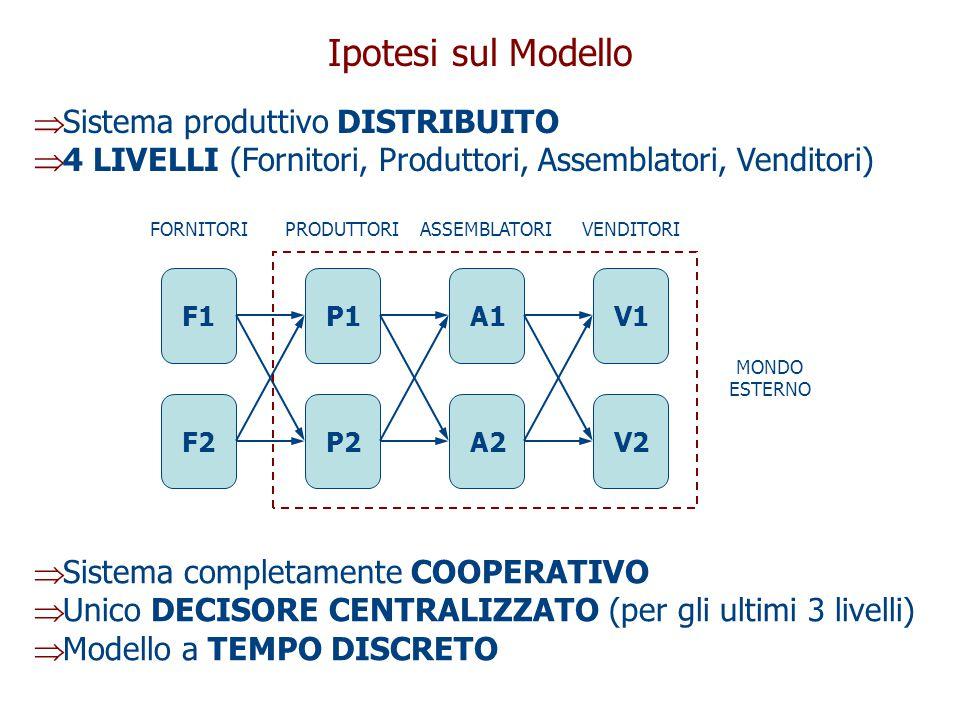 Ipotesi sul Modello  Sistema produttivo DISTRIBUITO  4 LIVELLI (Fornitori, Produttori, Assemblatori, Venditori)  Sistema completamente COOPERATIVO  Unico DECISORE CENTRALIZZATO (per gli ultimi 3 livelli)  Modello a TEMPO DISCRETO F1P1A1V1 F2P2A2V2 FORNITORIPRODUTTORIASSEMBLATORIVENDITORI MONDO ESTERNO