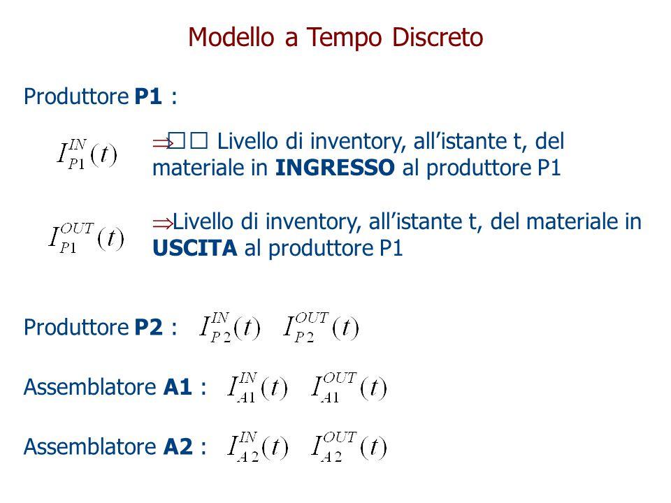 Modello a Tempo Discreto  Livello di inventory, all'istante t, del materiale in INGRESSO al produttore P1  Livello di inventory, all'istante t, del materiale in USCITA al produttore P1 Produttore P2 :Assemblatore A1 :Assemblatore A2 : Produttore P1 :