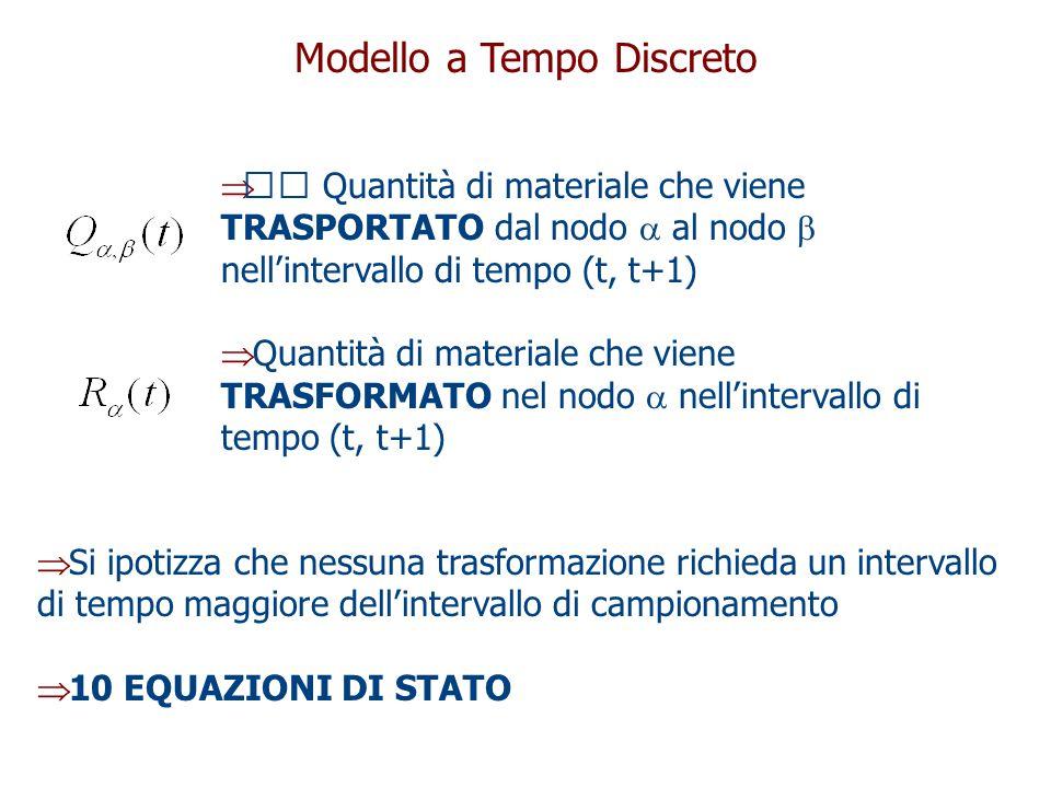 Modello a Tempo Discreto  Quantità di materiale che viene TRASPORTATO dal nodo  al nodo  nell'intervallo di tempo (t, t+1)  Quantità di materiale che viene TRASFORMATO nel nodo  nell'intervallo di tempo (t, t+1)  Si ipotizza che nessuna trasformazione richieda un intervallo di tempo maggiore dell'intervallo di campionamento  10 EQUAZIONI DI STATO