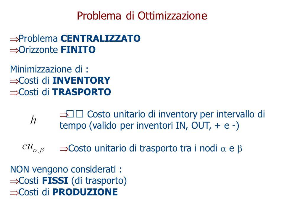 Problema di Ottimizzazione  Problema CENTRALIZZATO  Orizzonte FINITO Minimizzazione di :  Costi di INVENTORY  Costi di TRASPORTO  Costo unitario di inventory per intervallo di tempo (valido per inventori IN, OUT, + e -)  Costo unitario di trasporto tra i nodi  e  NON vengono considerati :  Costi FISSI (di trasporto)  Costi di PRODUZIONE