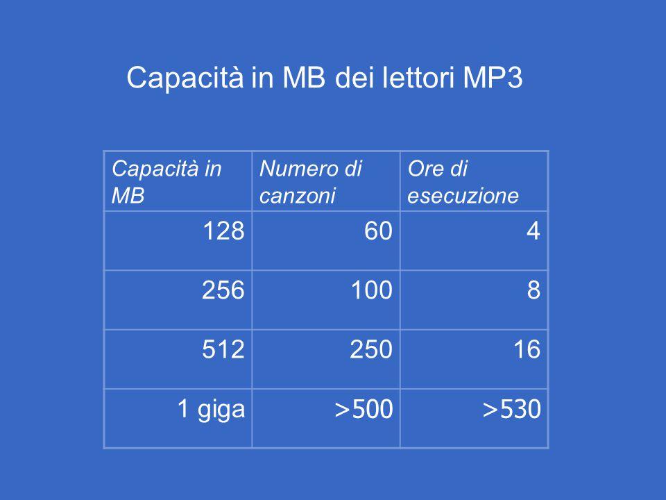 Capacità in MB Numero di canzoni Ore di esecuzione 128604 2561008 51225016 1 giga >500>530 Capacità in MB dei lettori MP3