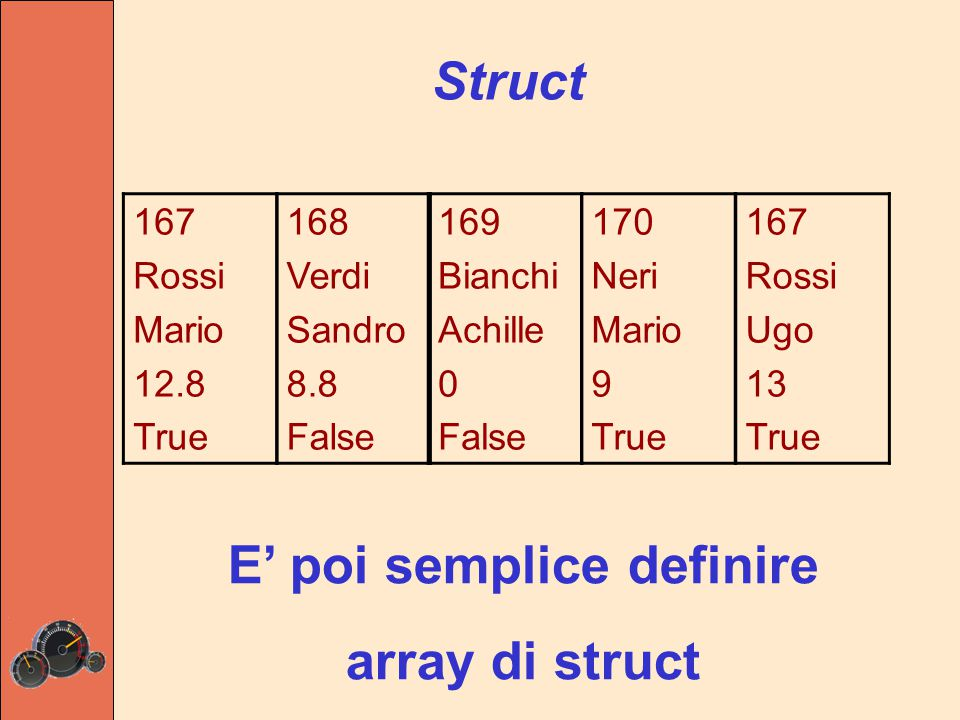 struct dipendenti { int matricola; string cognome; string nome; double assenzeMedie; bool stagionale; } 167 Rossi Mario 12.8 True