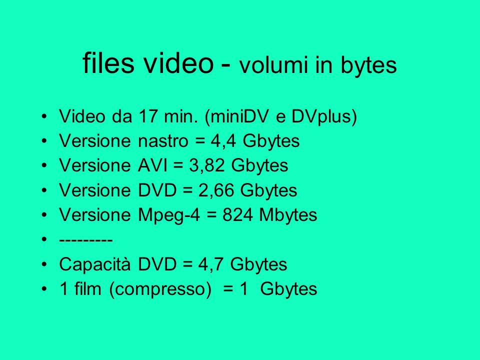 Esempio video Video da 3'30 compresso in mpeg-4 Volume = 133 Mbytes (AVI = 730 Mbytes) Riprese in miniDV (nastro) Montaggio PG : DVplus Autoprodotto Anno : 2005 Diffusione : teleambiente Produzione: forum DAC