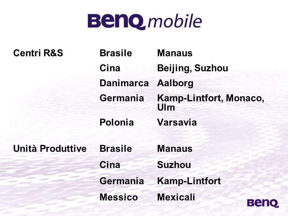 BenQ - società in costante crescita BenQ Group in US$ Continental Systems Avvio Prima società taiwanese ad adottare la tecnologia cellulare IPO (luglio) TFT panel technology Nasce il brand BenQ Creazione di terminali lifestyle J-V con Philips (digital storage) UEFA EURO 2004™ Sponsorship (stima) 8m40m 100m 200m 300m 600m 1b 1.1b 1.4b 2.6b 3.3b 5.4b 7b 10.7b 13b 19841989199119921993199419951996199719981999200020012002200320042005 Acer Peripherals Acer Communications & Multimedia BenQ Corporation 2001-2004 CAGR: 47%