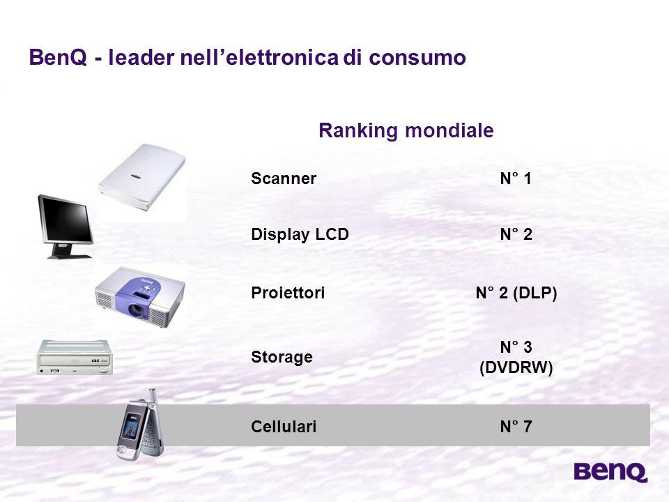 BenQ - leader nell'elettronica di consumo ScannerN° 1 Ranking mondiale Display LCDN° 2 ProiettoriN° 2 (DLP) Storage N° 3 (DVDRW) CellulariN° 7