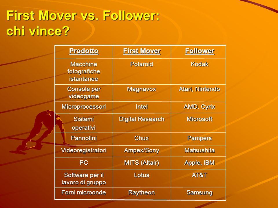 First Mover vs. Follower: chi vince? SamsungRaytheon Forni microonde AT&TLotus Software per il lavoro di gruppo Apple, IBM MITS (Altair) PC Matsushita