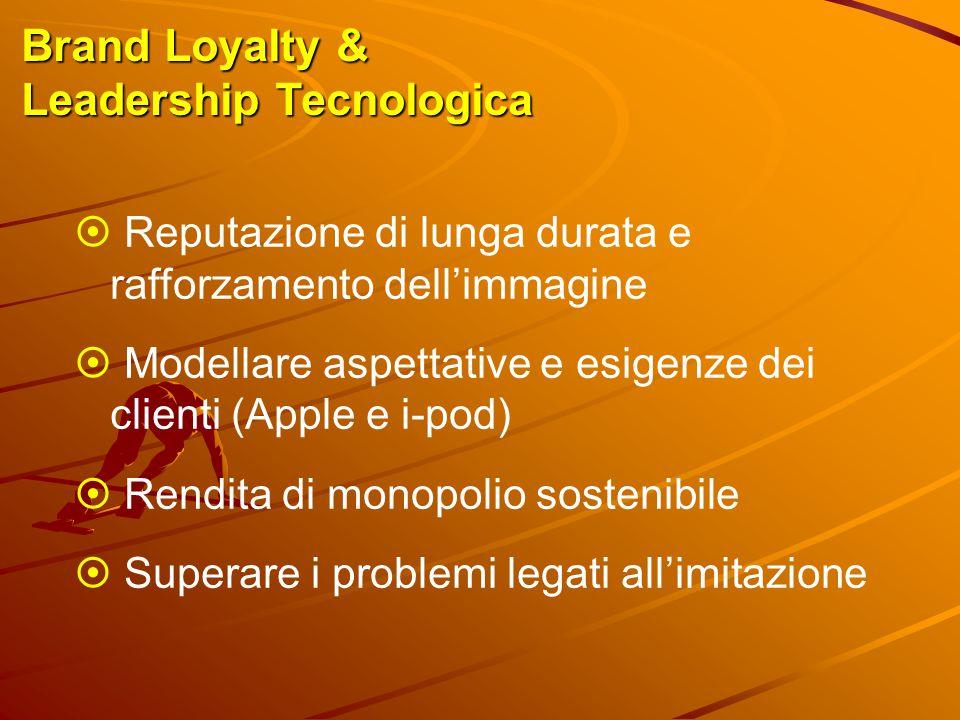 Brand Loyalty & Leadership Tecnologica  Reputazione di lunga durata e rafforzamento dell'immagine  Modellare aspettative e esigenze dei clienti (App