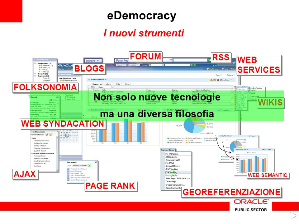 FOLKSONOMIA WEB SYNDACATION PAGE RANK AJAX WEB SEMANTIC GEOREFERENZIAZIONE WIKIS WEB SERVICES WEB SERVICES RSS BLOGS FORUM eDemocracy I nuovi strument