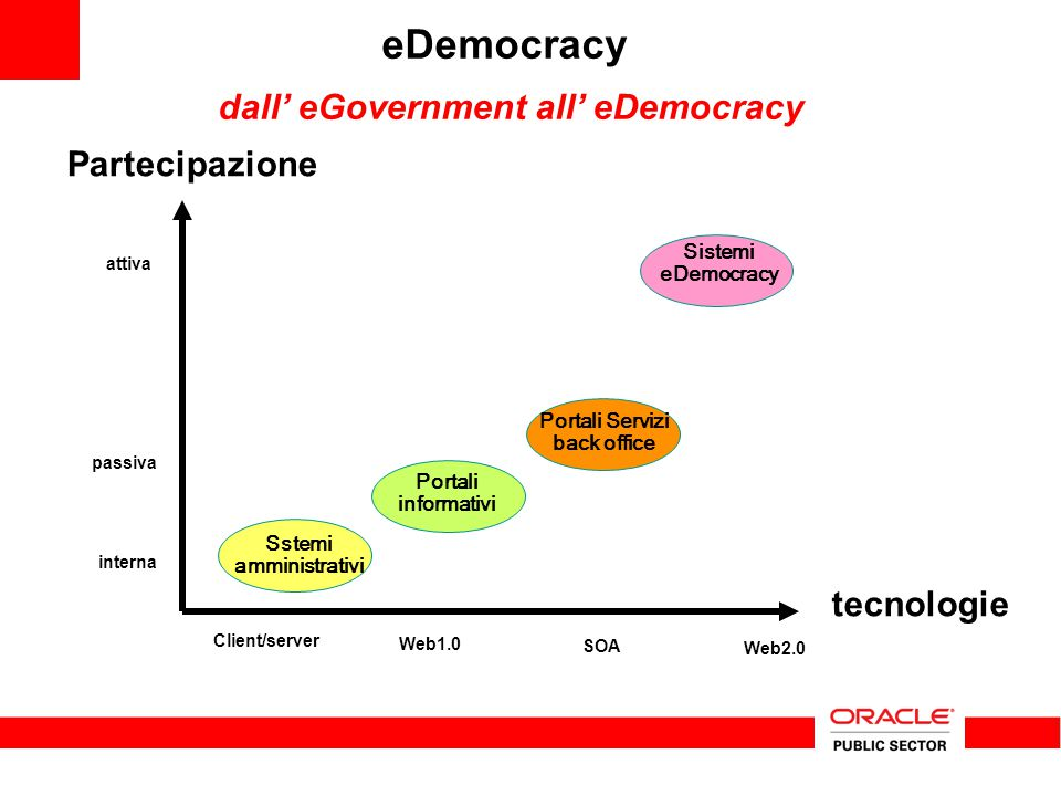 eDemocracy dall' eGovernment all' eDemocracy tecnologie Partecipazione Client/server Web1.0 Web2.0 Sstemi amministrativi Portali informativi Portali Servizi back office Sistemi eDemocracy SOA interna passiva attiva