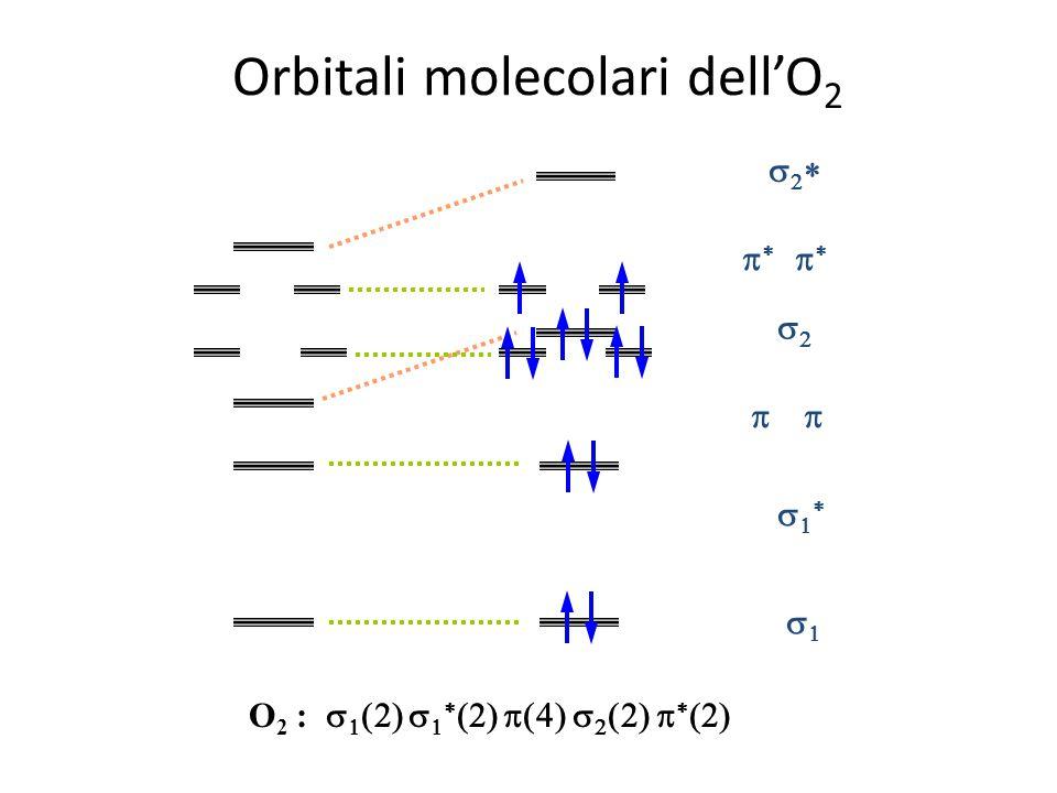 Orbitali molecolari di O 2 Energia OAOAOAOA Orbitali atomici OBOBOBOB Orbitali molecolari