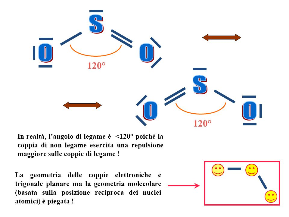 Stabilire la geometria delle coppie elettroniche attorno all'atomo centrale considerando solo le coppie di non legame e quelle di legame sigma.