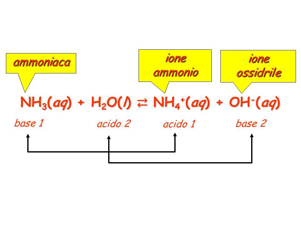 HNO 2 (aq) + H 2 O(l) ⇄ NO 2 - (aq) + H 3 O + (aq) acido 1 base 1 acido 2 base 2 acido nitroso ione nitrito ione idrossonio coppie acido-base coniugati