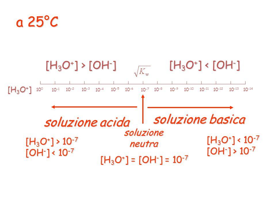 Soluzione neutra: Soluzione acida: Soluzione basica: K w = [H 3 O + ] [OH - ]