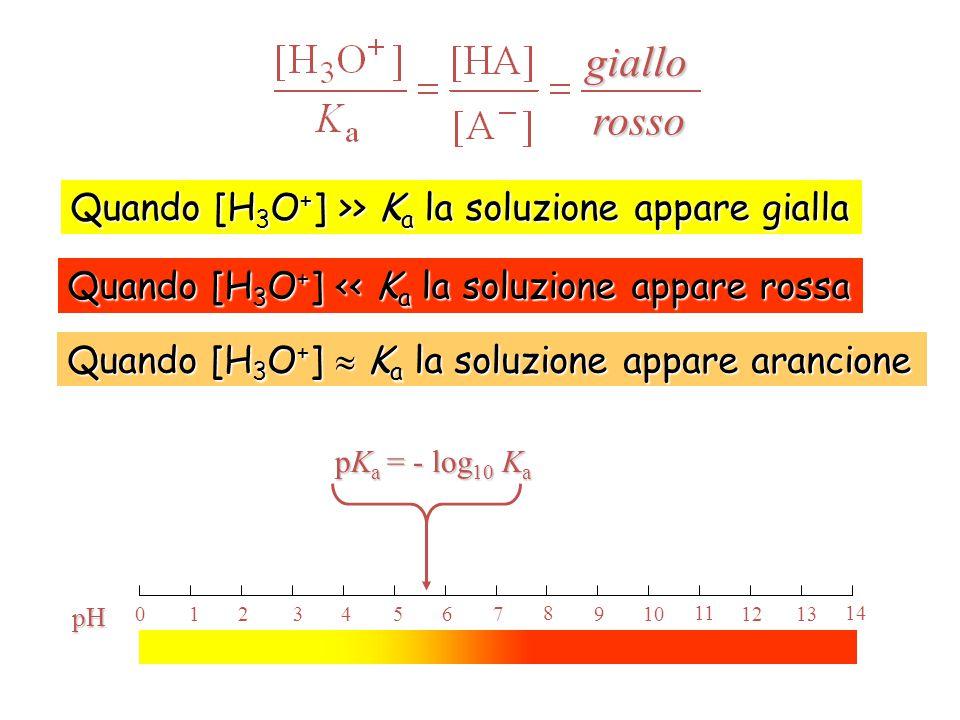 INDICATORI DI pH HA(aq) + H 2 O(l) ⇄ A - (aq) + H 3 O + (aq) giallo rosso