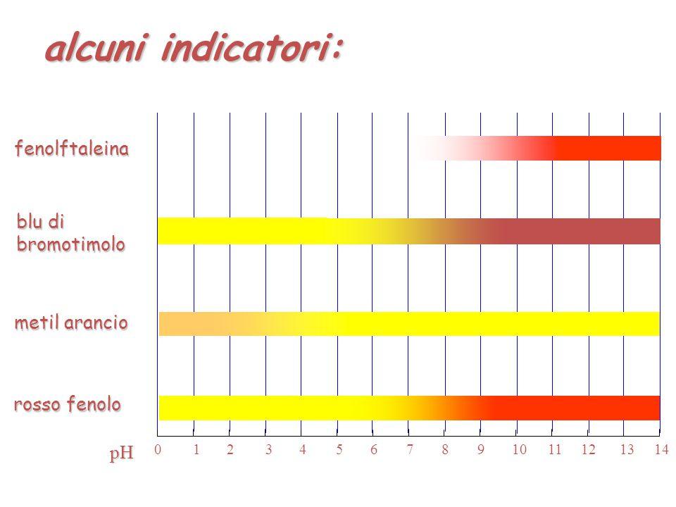 Quando [H 3 O + ] >> K a la soluzione appare gialla Quando [H 3 O + ] << K a la soluzione appare rossa Quando [H 3 O + ]  K a la soluzione appare arancione 0 2 4 6 1 3 5 7 8 10 12 14 9 11 13 pH pK a = - log 10 K a giallo rosso