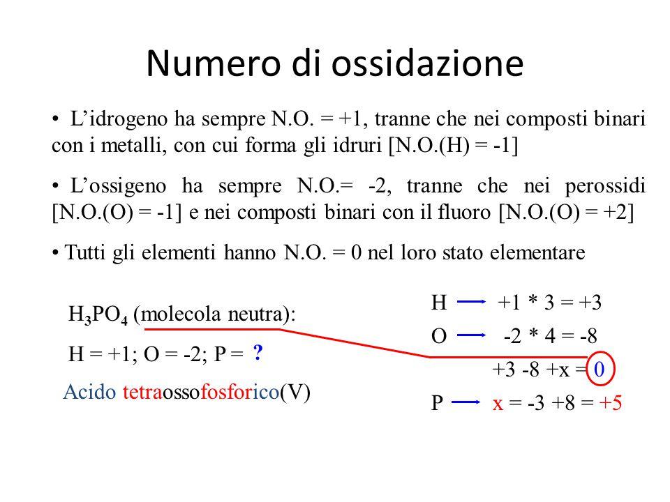 Formule chimiche Nome sostanza Formula minima Formula molecolare Formula ionica Unità strutturali Ossido di idrogeno H2OH2OH2OH2O H2OH2OH2OH2O Perossido di idrogeno HO H2O2H2O2H2O2H2O2 Tetraossido di azoto(IV) NO 2 N2O4N2O4N2O4N2O4 ZolfoS S8S8S8S8 CarbonioC MercurioHg Ossido di sodio Na 2 O Na +, O 2 - Perossido di sodio NaO Na 2 O 2 Na+, O 2 2 - Tetraossofosfato(V) di calcio(II) Ca 3 P 2 O 8 Ca 3 (PO 4 ) 2 Ca 2+, PO 4 3- Idrossido di calcio(II) CaH 2 O 2 Ca(OH) 2 Ca 2+, OH - Tetraossosolfato(VI) di ammonio H 8 SN 2 O 4 (NH 4 ) 2 SO 4 NH 4 +, SO 4 2 - Cloruro di calcio(II) CaCl 2 Ca 2+, Cl -