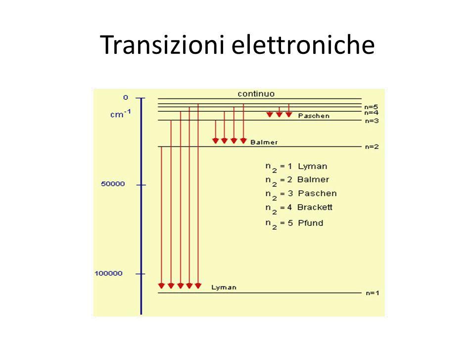Segue il modello della meccanica classica ma introduce il concetto di quantizzazione dell'energia. Atomo di Bohr