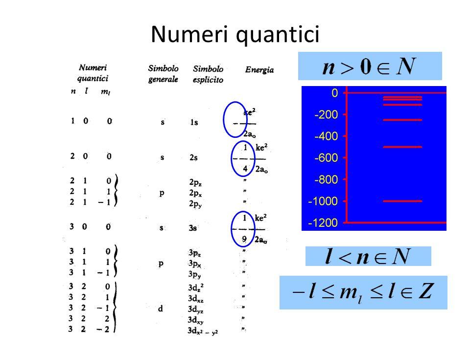 Funzioni d'onda a 0 =h 2 /(k4  2 me 2 ) a 0 = 53 pm  = r / a 0