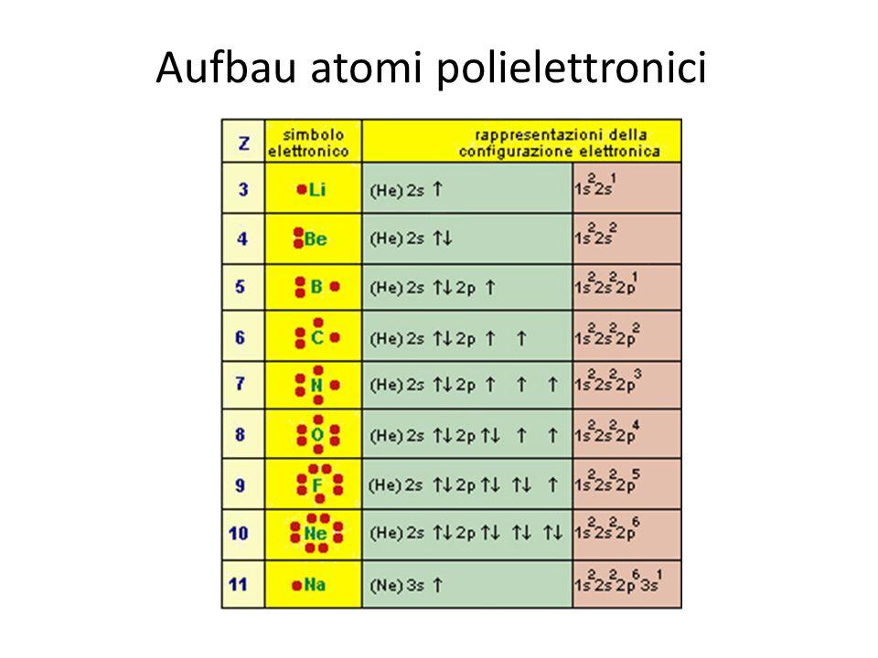 Regola di Hund se due o più elettroni occupano orbitali degeneri (cioè a eguale energia), gli elettroni occupano il maggior numero possibile di questi