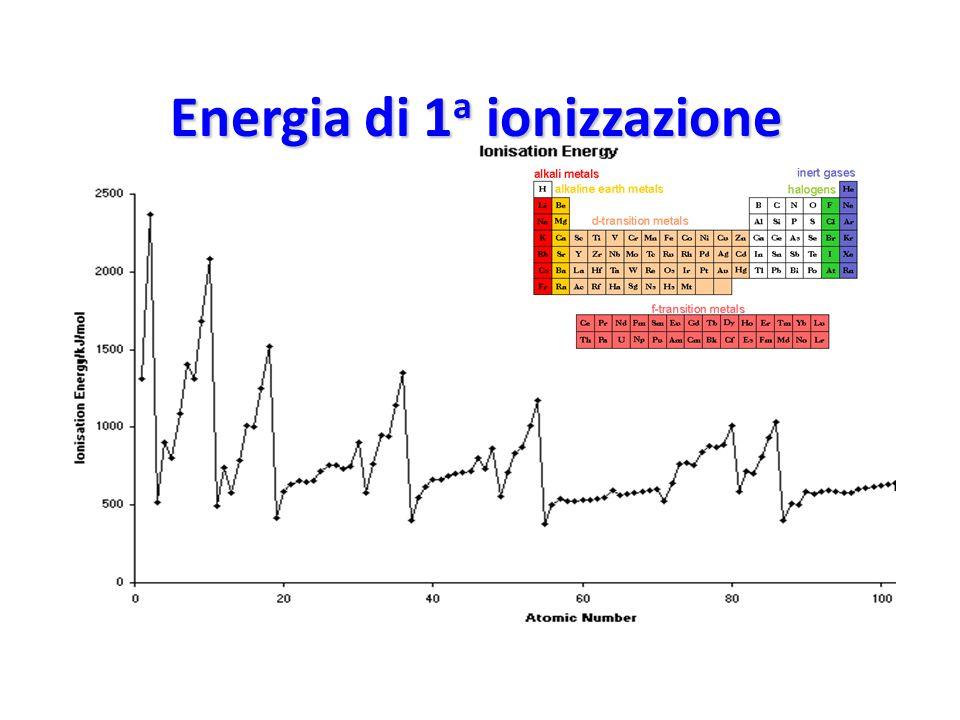 1 a ionizzazione A  A + + e -