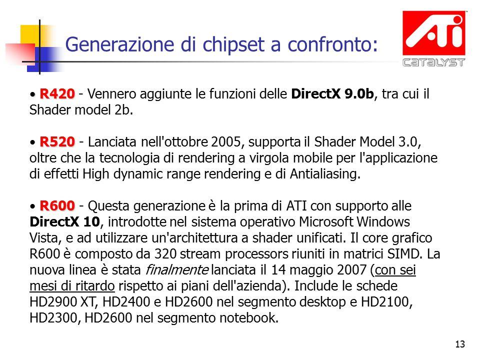 13 R420 R420 - Vennero aggiunte le funzioni delle DirectX 9.0b, tra cui il Shader model 2b.