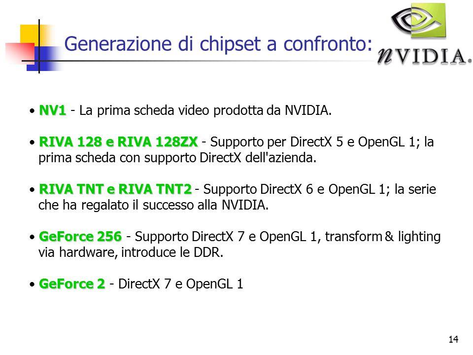 14 Generazione di chipset a confronto: NV1 NV1 - La prima scheda video prodotta da NVIDIA.