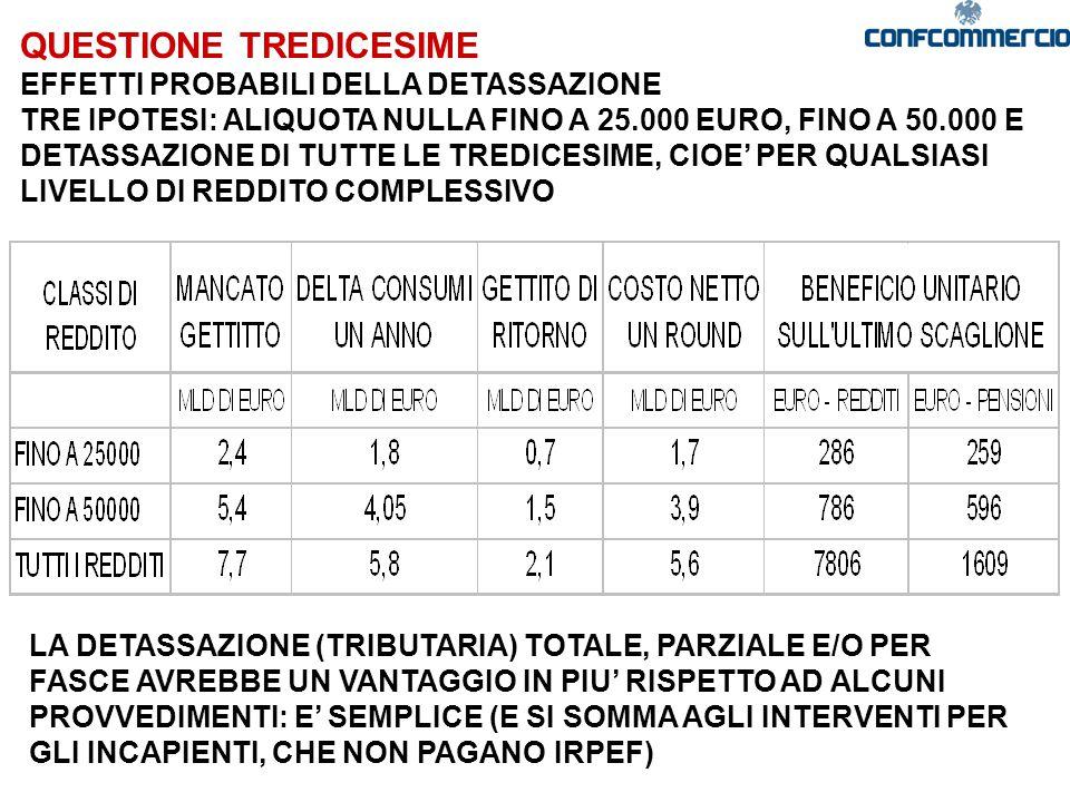 QUESTIONE TREDICESIME EFFETTI PROBABILI DELLA DETASSAZIONE TRE IPOTESI: ALIQUOTA NULLA FINO A 25.000 EURO, FINO A 50.000 E DETASSAZIONE DI TUTTE LE TREDICESIME, CIOE' PER QUALSIASI LIVELLO DI REDDITO COMPLESSIVO LA DETASSAZIONE (TRIBUTARIA) TOTALE, PARZIALE E/O PER FASCE AVREBBE UN VANTAGGIO IN PIU' RISPETTO AD ALCUNI PROVVEDIMENTI: E' SEMPLICE (E SI SOMMA AGLI INTERVENTI PER GLI INCAPIENTI, CHE NON PAGANO IRPEF)