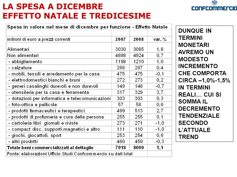 LA SPESA A DICEMBRE EFFETTO NATALE E TREDICESIME DUNQUE IN TERMINI MONETARI AVREMO UN MODESTO INCREMENTO CHE COMPORTA CIRCA –1,0%-1,5% IN TERMINI REALI… CUI SI SOMMA IL DECREMENTO TENDENZIALE SECONDO L'ATTUALE TREND