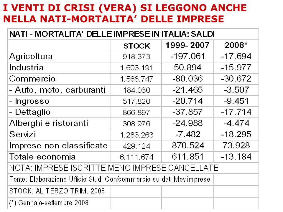 I VENTI DI CRISI (VERA) SI LEGGONO ANCHE NELLA NATI-MORTALITA' DELLE IMPRESE