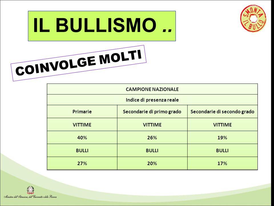 COINVOLGE MOLTI IL BULLISMO..