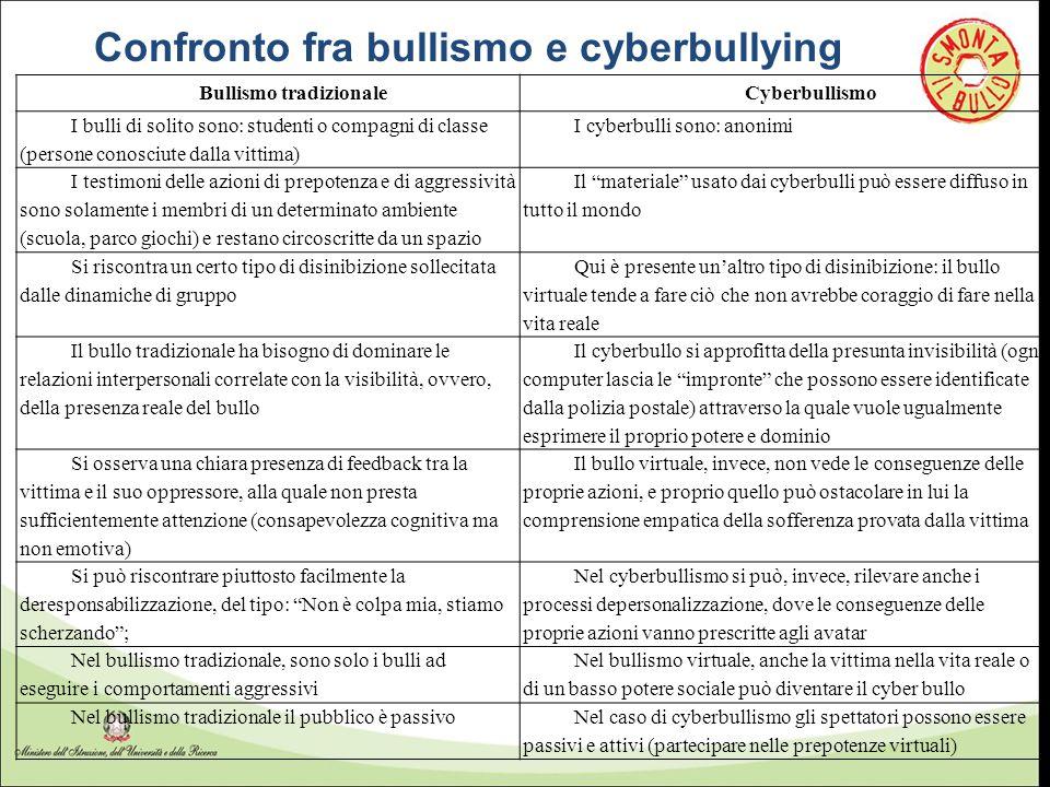 Confronto fra bullismo e cyberbullying Bullismo tradizionaleCyberbullismo I bulli di solito sono: studenti o compagni di classe (persone conosciute da