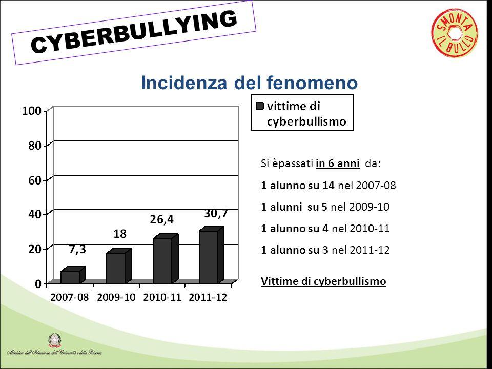 CYBERBULLYING Incidenza del fenomeno Si èpassati in 6 anni da: 1 alunno su 14 nel 2007-08 1 alunni su 5 nel 2009-10 1 alunno su 4 nel 2010-11 1 alunno