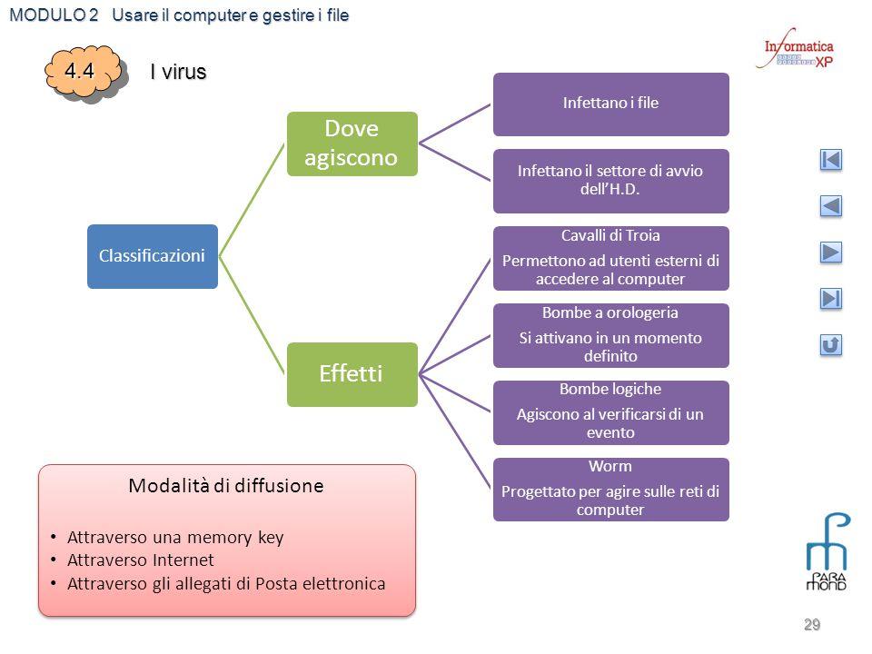 MODULO 2 Usare il computer e gestire i file 29 4.44.4 I virus Classificazioni Dove agiscono Infettano i file Infettano il settore di avvio dell'H.D. E