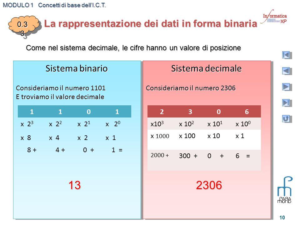 MODULO 1 Concetti di base dell'I.C.T. 10 La rappresentazione dei dati in forma binaria 0.3 3 Come nel sistema decimale, le cifre hanno un valore di po