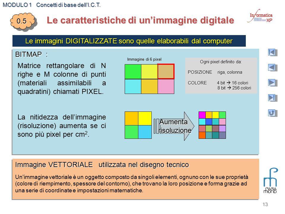 MODULO 1 Concetti di base dell'I.C.T. 13 Le caratteristiche di un'immagine digitale 0.50.5 Le immagini DIGITALIZZATE sono quelle elaborabili dal compu