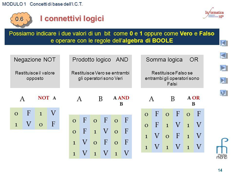 MODULO 1 Concetti di base dell'I.C.T. 14 I connettivi logici 0.60.6 Possiamo indicare i due valori di un bit come 0 e 1 oppure come Vero e Falso e ope