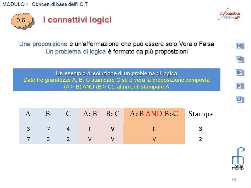 MODULO 1 Concetti di base dell'I.C.T. 15 I connettivi logici 0.60.6 Un esempio di soluzione di un problema di logica Date tre grandezze A, B, C stampa