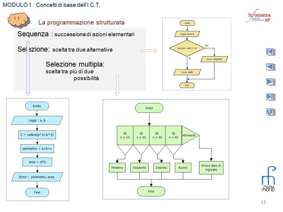 MODULO 1 Concetti di base dell'I.C.T. 17 Sequenza : Sequenza : successione di azioni elementari Selezione: Selezione: scelta tra due alternative Selez
