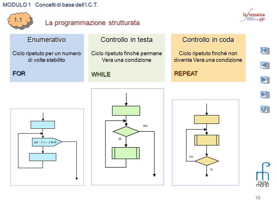 MODULO 1 Concetti di base dell'I.C.T. 18 1.11.1 La programmazione strutturata Enumerativo Ciclo ripetuto per un numero di volte stabilitoFOR Controllo