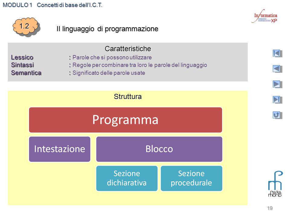 MODULO 1 Concetti di base dell'I.C.T. 19 1.21.2 Il linguaggio di programmazione Caratteristiche Lessico : Lessico : Parole che si possono utilizzare S